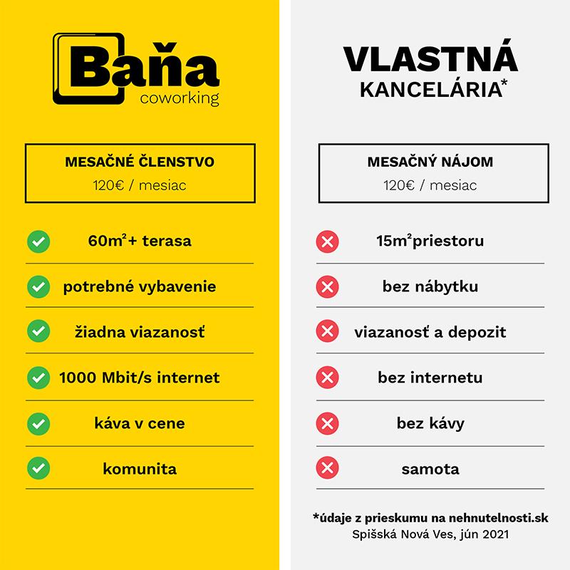 Baňa coworking verzus prenájom kancelárie Spišská Nová Ves
